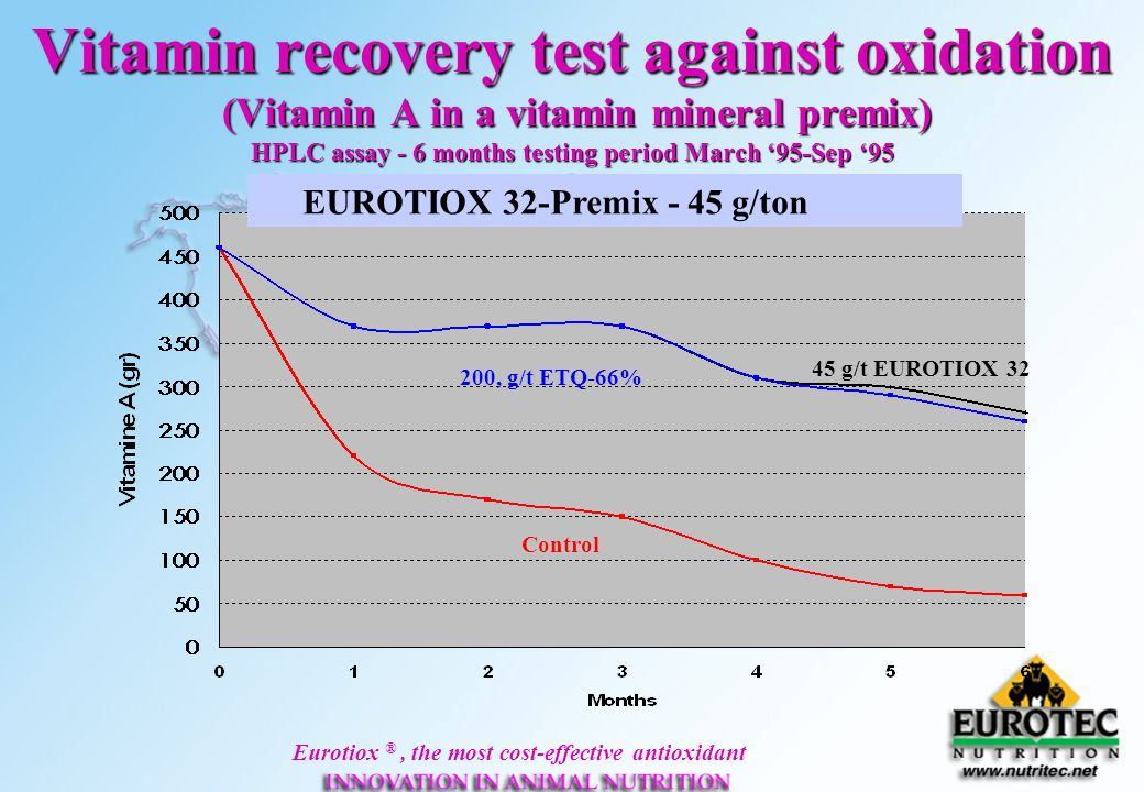 Vitamin recovery test against oxidation (Vitamin A in a vitamin mineral premix) HPLC assay - 6 months testing period March '95-Sep '95