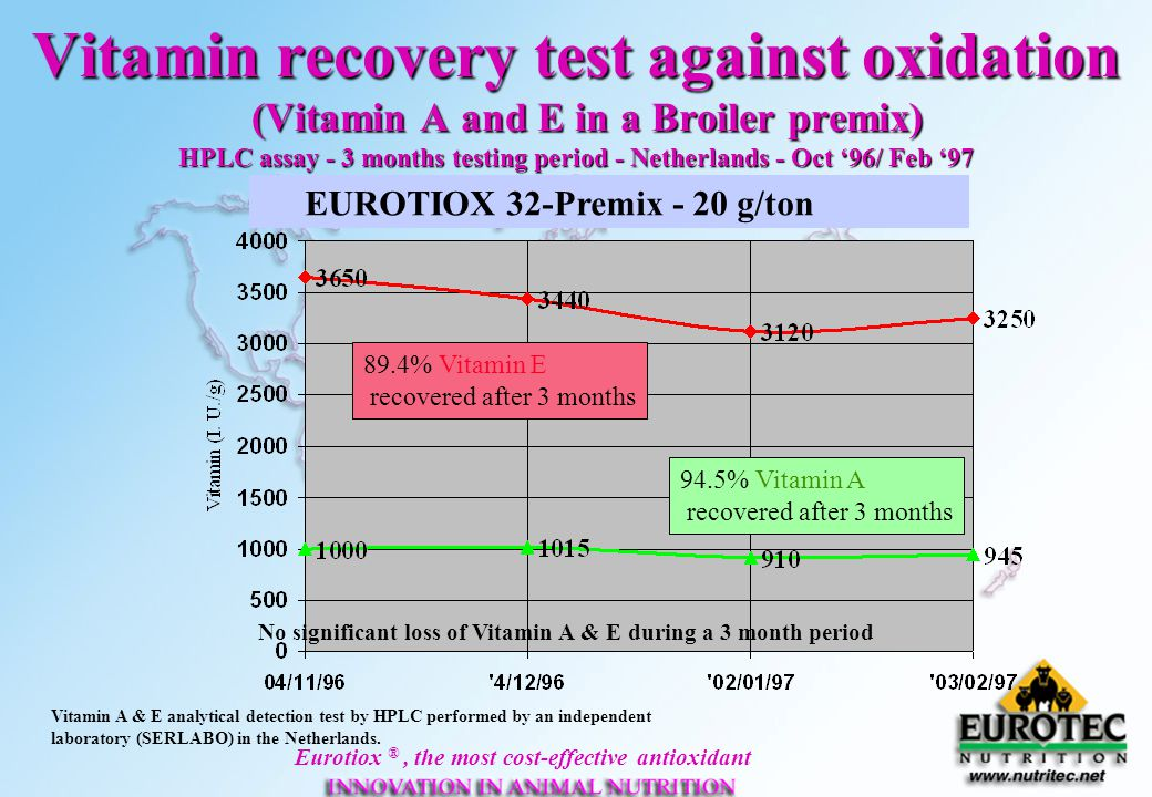 Vitamin recovery test against oxidation (Vitamin A and E in a Broiler premix) HPLC assay - 3 months testing period - Netherlands - Oct '96/ Feb '97
