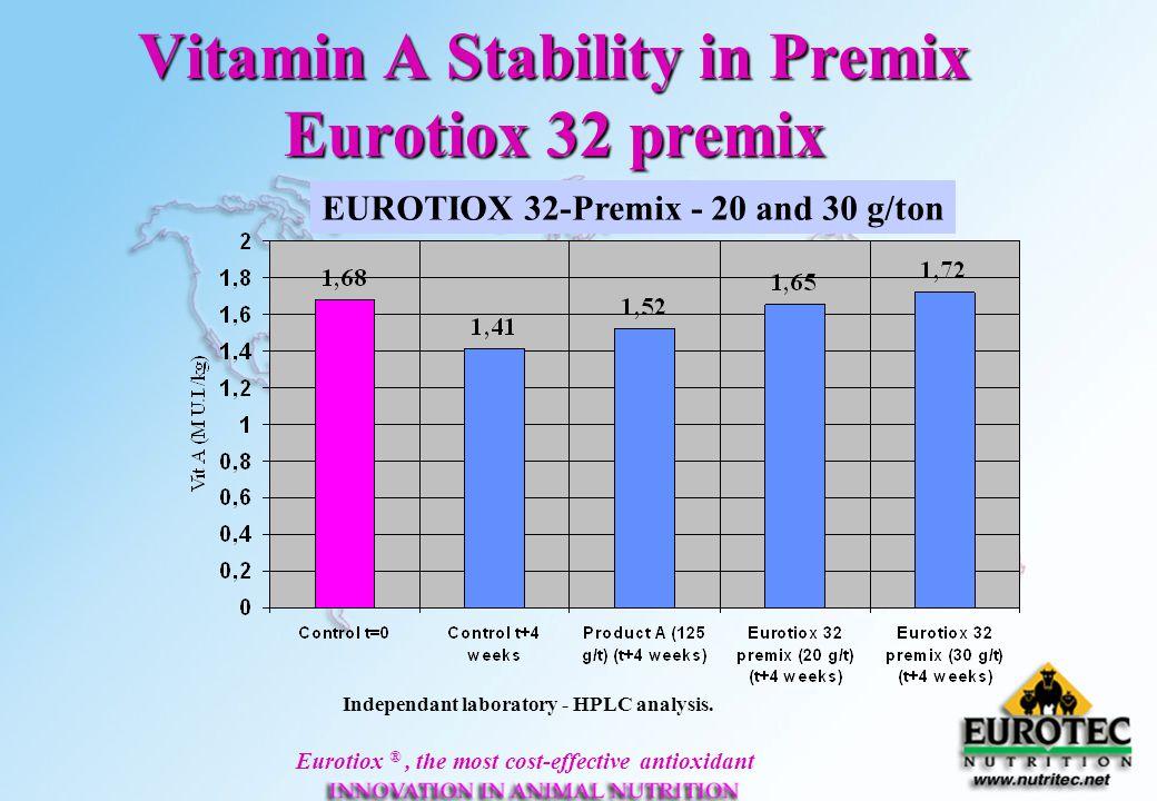 Vitamin A Stability in Premix Eurotiox 32 premix