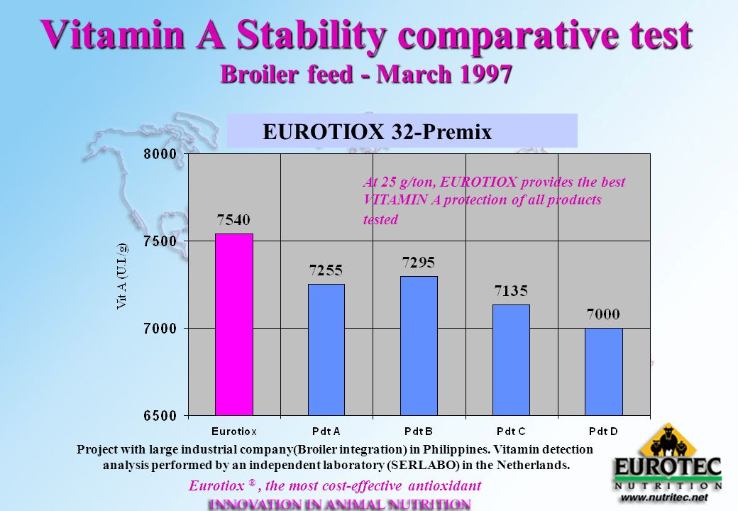 Vitamin A Stability comparative test Broiler feed - March 1997
