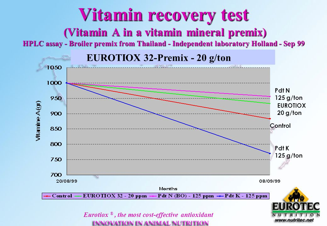 Vitamin recovery test (Vitamin A in a vitamin mineral premix) HPLC assay - Broiler premix from Thailand - Independent laboratory Holland - Sep 99