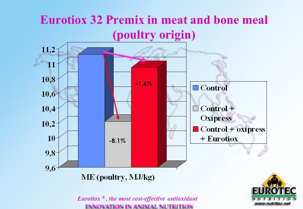 Eurotiox 32 Premix in meat and bone meal (poultry origin)