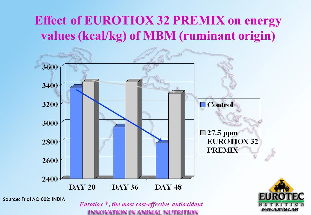 Effect of EUROTIOX 32 PREMIX on energy values (kcal/kg) of MBM (ruminant origin)