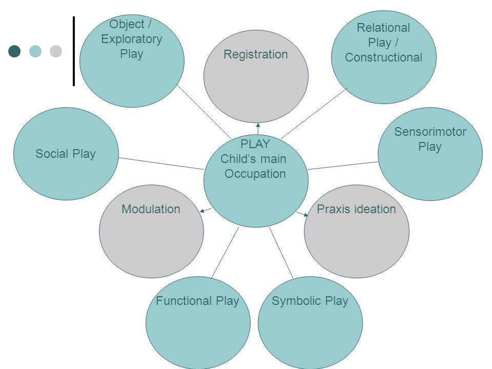 Relational Play / Constructional Object / Exploratory Play