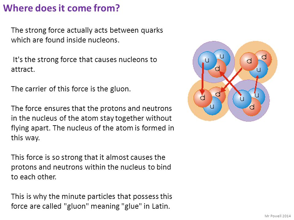 Where does it come from The strong force actually acts between quarks which are found inside nucleons.