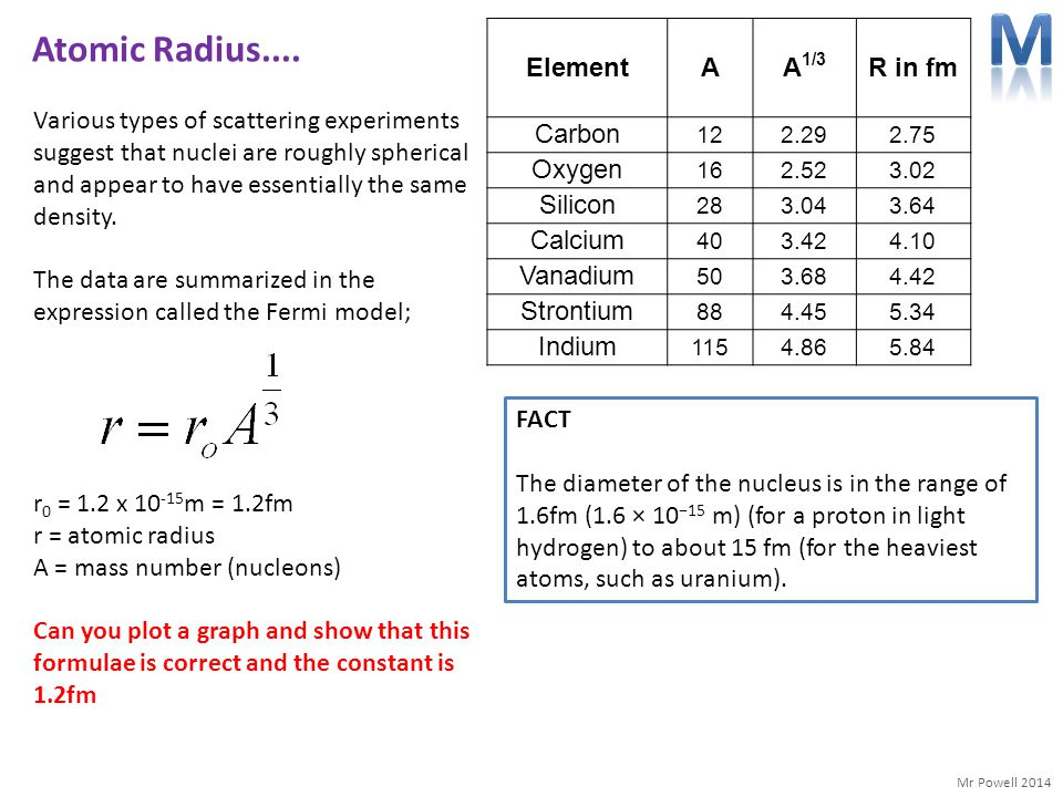 M Atomic Radius.... Element A A1/3 R in fm Carbon Oxygen Silicon