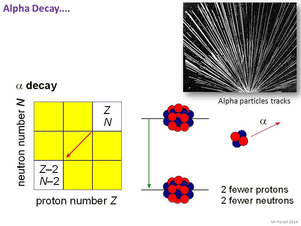 Alpha Decay.... Alpha particles tracks