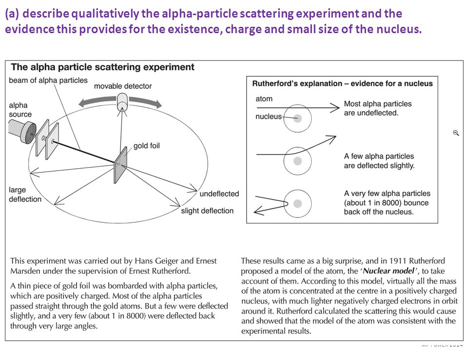 (a) describe qualitatively the alpha-particle scattering experiment and the evidence this provides for the existence, charge and small size of the nucleus.