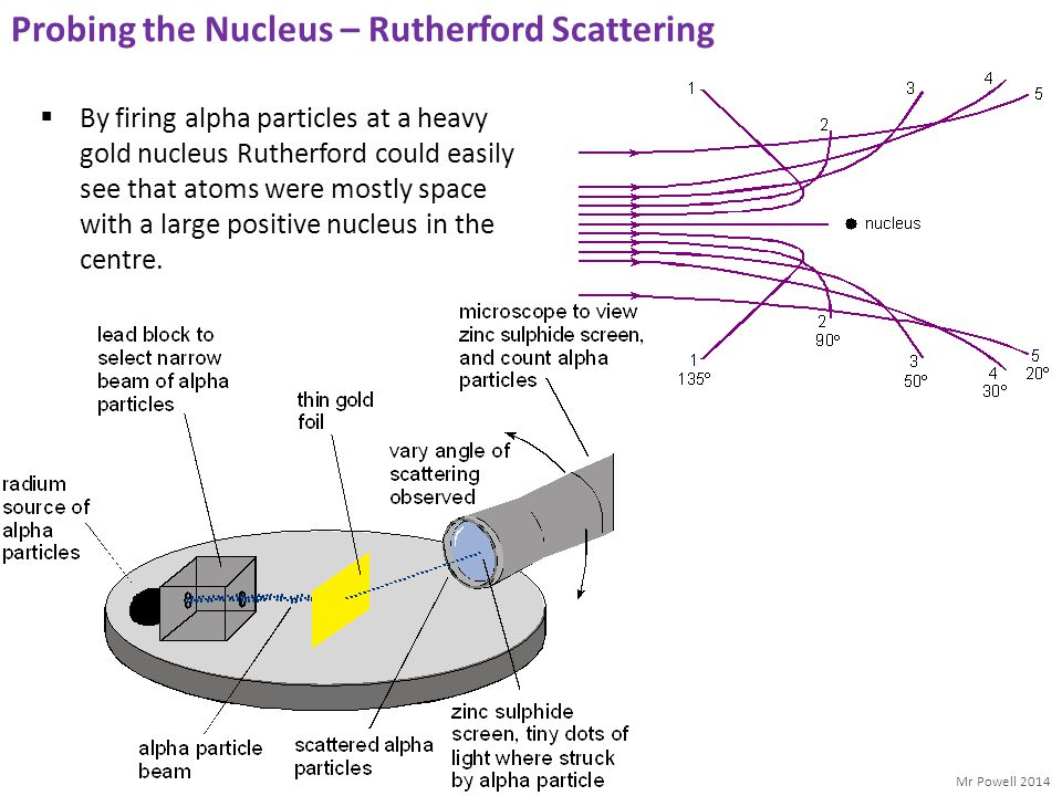 Probing the Nucleus – Rutherford Scattering