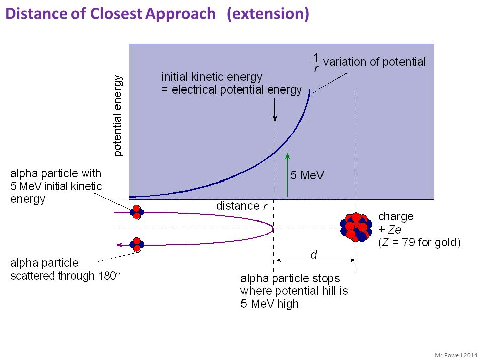 Distance of Closest Approach (extension)