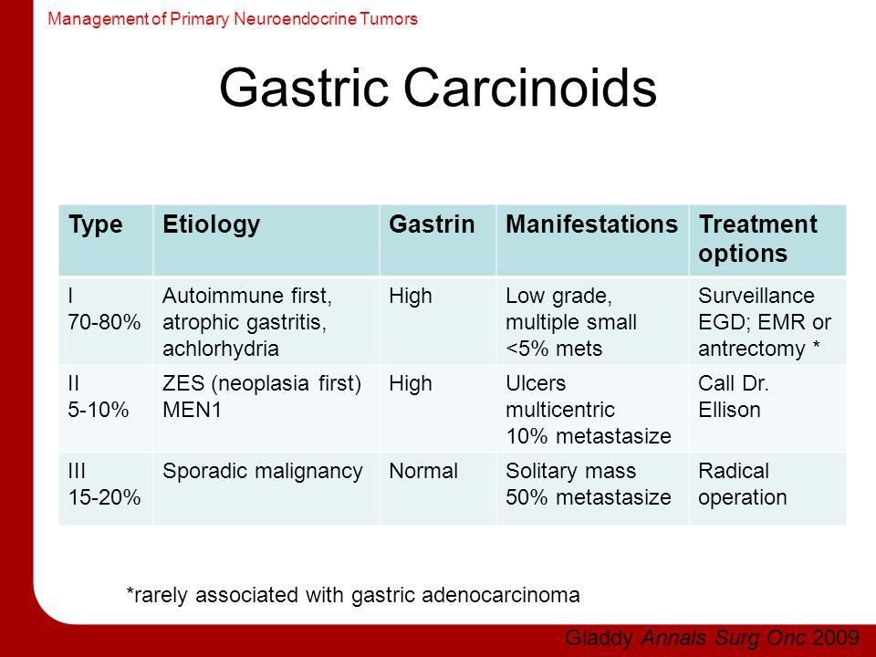 Gastric Carcinoids Type Etiology Gastrin Manifestations