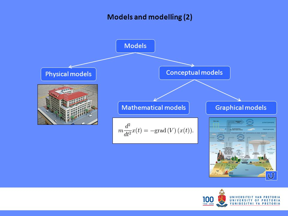 Models and modelling (2)