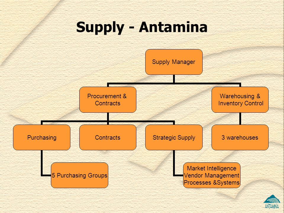 Supply - Antamina
