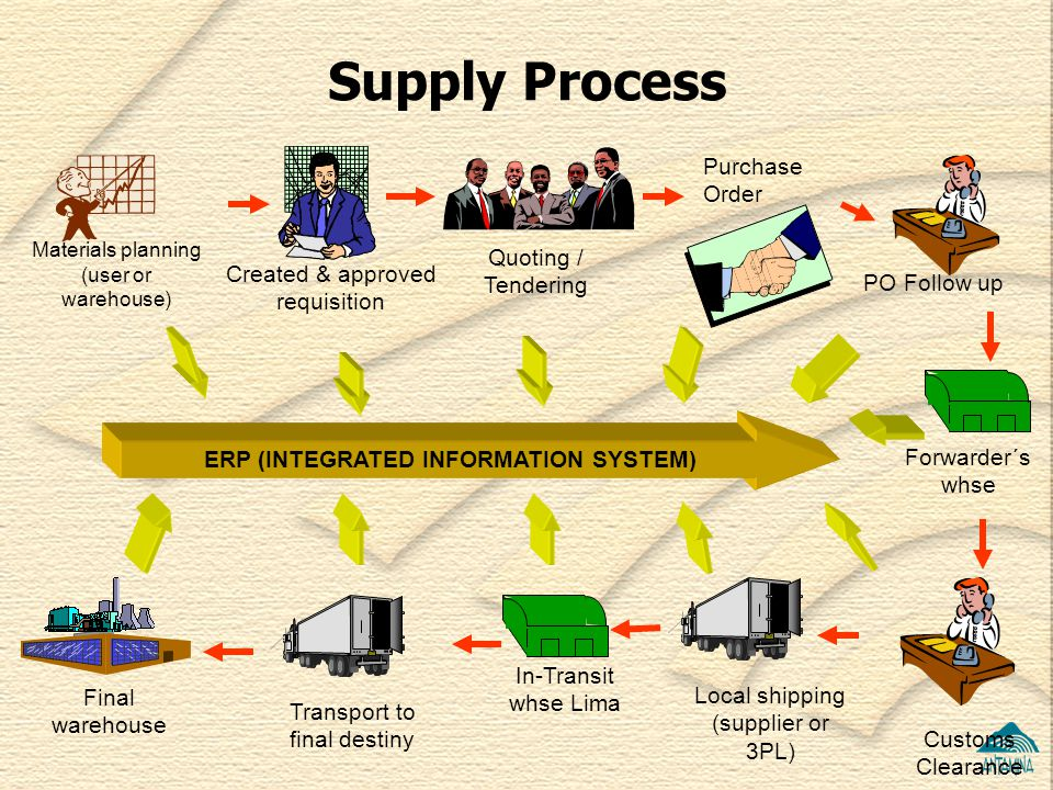 ERP (INTEGRATED INFORMATION SYSTEM)
