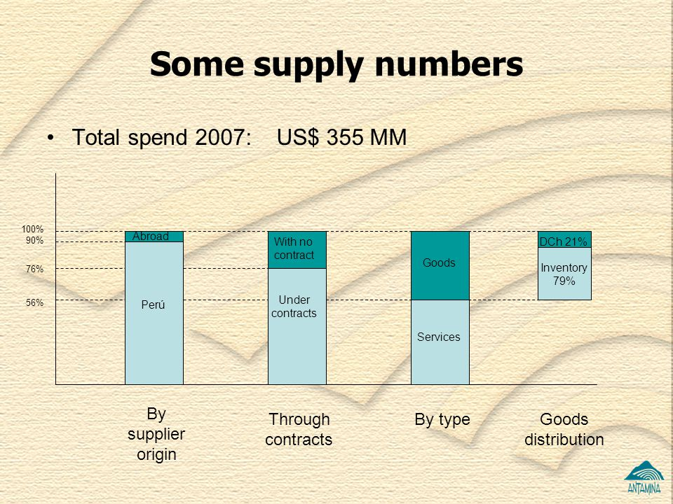 Some supply numbers Total spend 2007: US$ 355 MM By supplier origin