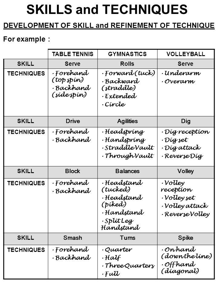 DEVELOPMENT OF SKILL and REFINEMENT OF TECHNIQUE