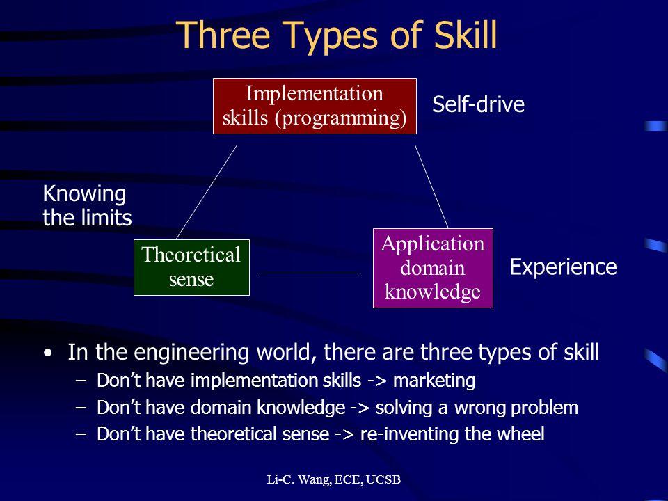 Three Types of Skill Implementation skills (programming) Self-drive