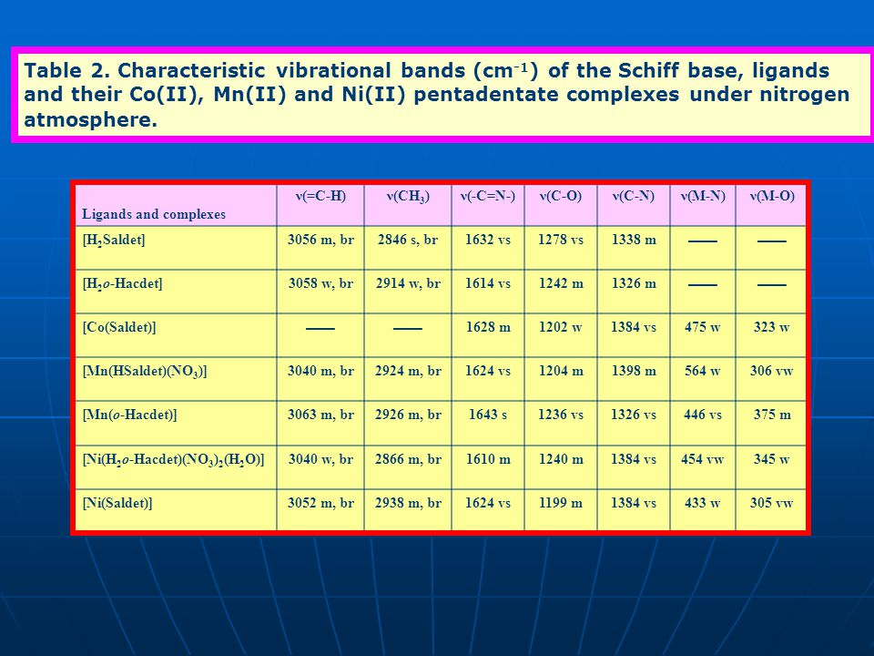 Table 2. Characteristic vibrational bands (cm-1) of the Schiff base, ligands and their Co(II), Mn(II) and Ni(II) pentadentate complexes under nitrogen atmosphere.
