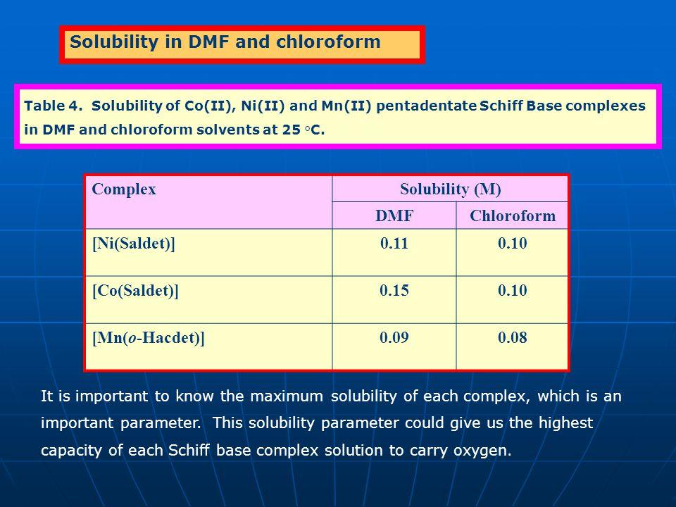 Solubility (M) Chloroform DMF 0.10 0.11 0.15 0.08 0.09