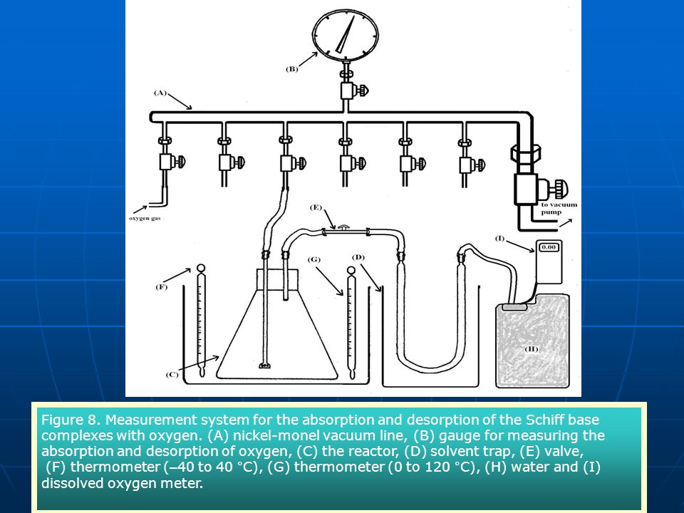 Figure 8. Measurement system for the absorption and desorption of the Schiff base complexes with oxygen. (A) nickel-monel vacuum line, (B) gauge for measuring the absorption and desorption of oxygen, (C) the reactor, (D) solvent trap, (E) valve,