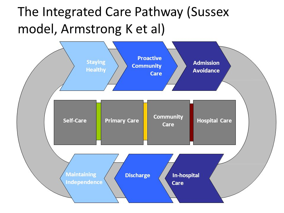 The Integrated Care Pathway (Sussex model, Armstrong K et al)