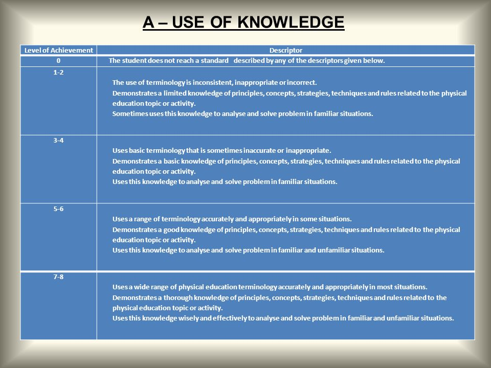 A – USE OF KNOWLEDGE Level of Achievement Descriptor