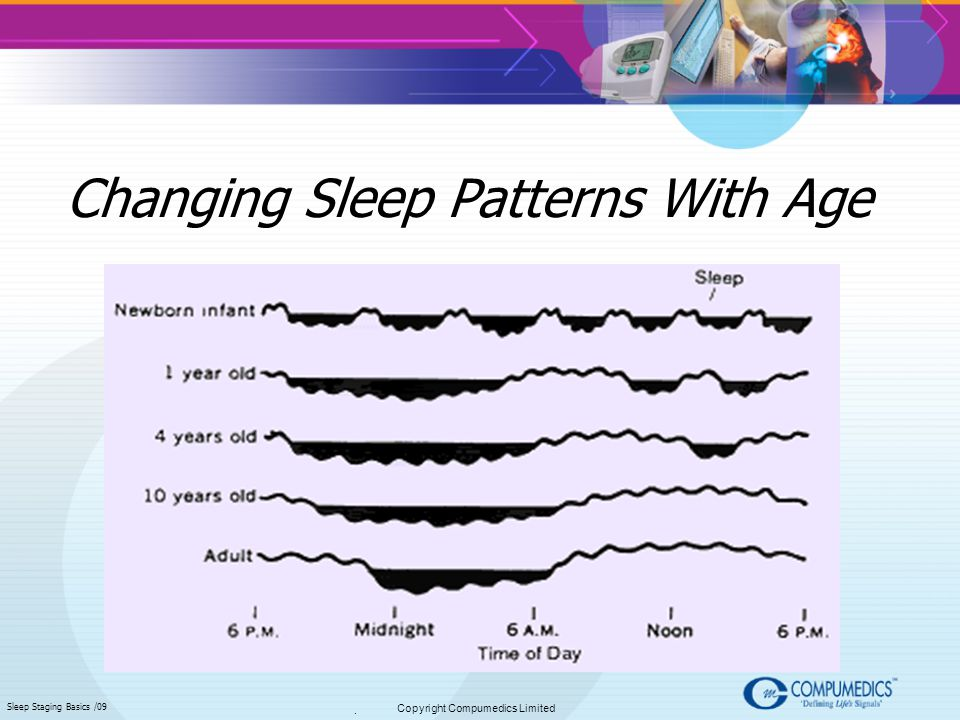 Changing Sleep Patterns With Age