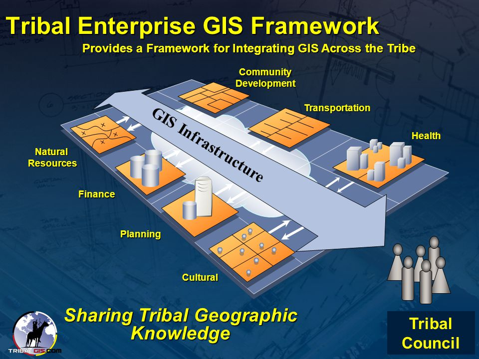 Tribal Enterprise GIS Framework