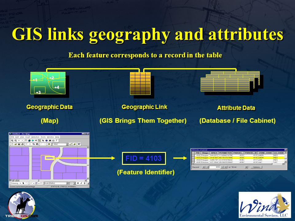 GIS links geography and attributes