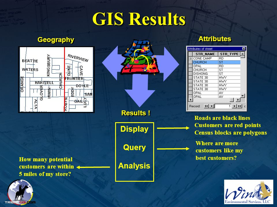 GIS Results Display Query Analysis Geography Attributes Results !