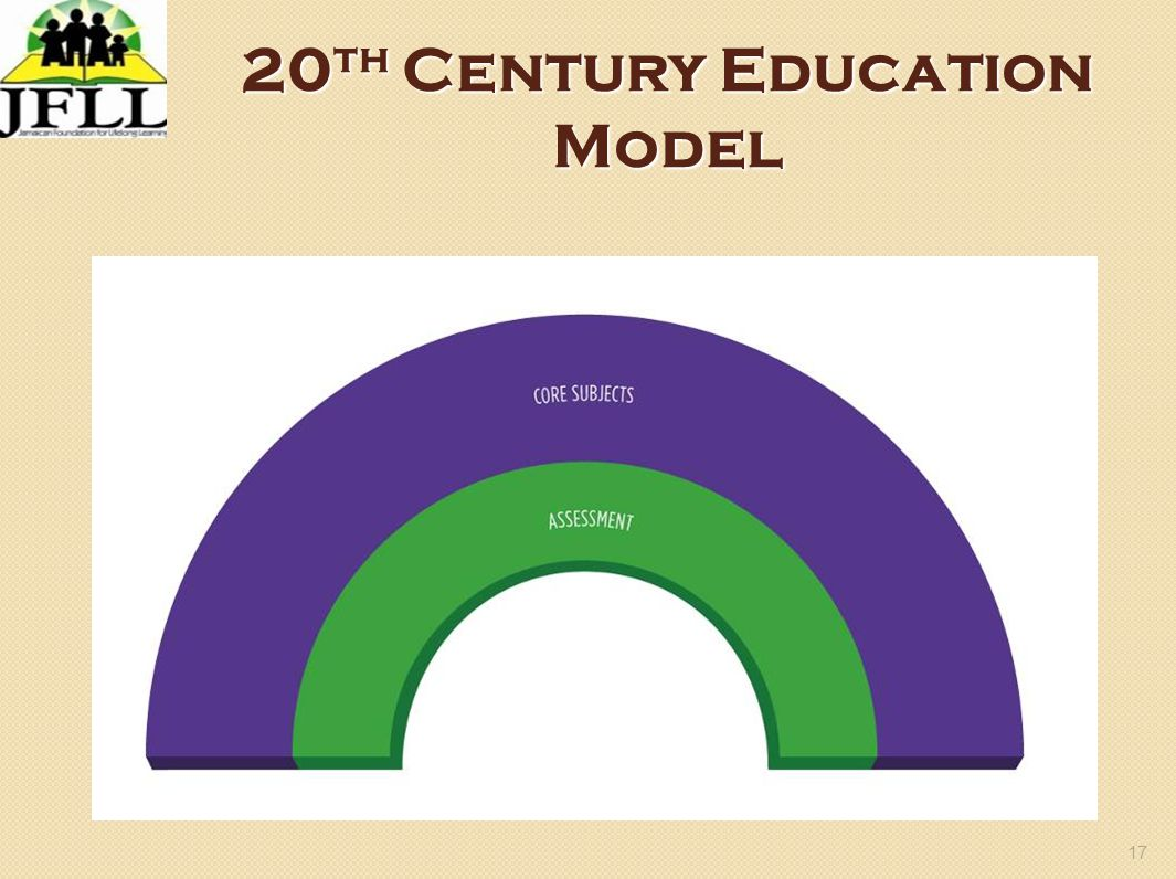 20th Century Education Model