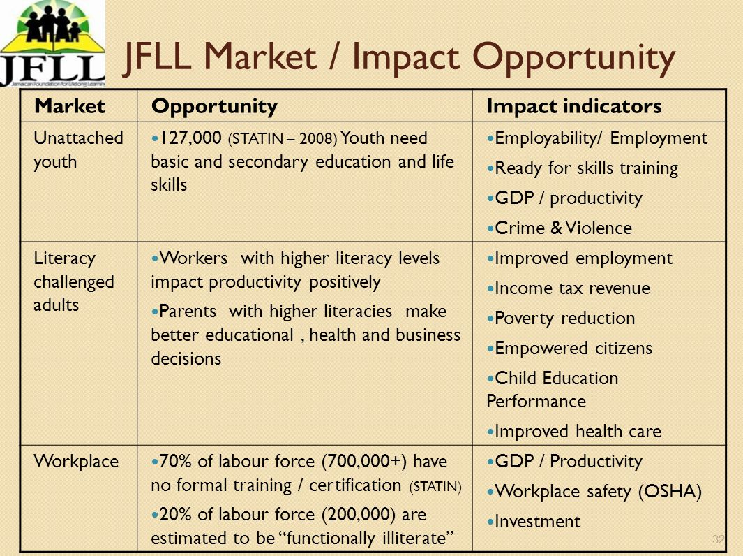JFLL Market / Impact Opportunity
