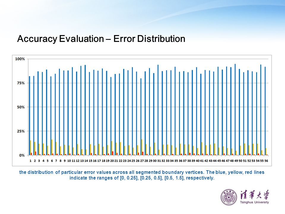 Accuracy Evaluation – Error Distribution