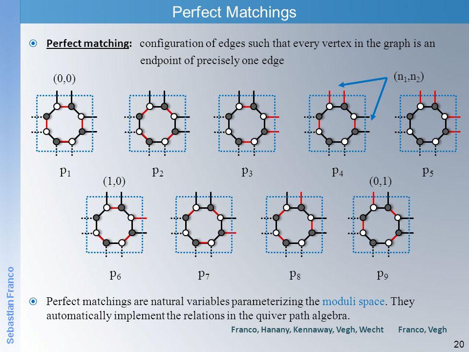 Perfect Matchings p1 p2 p3 p4 p5 p6 p7 p8 p9