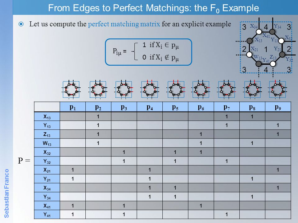 From Edges to Perfect Matchings: the F0 Example