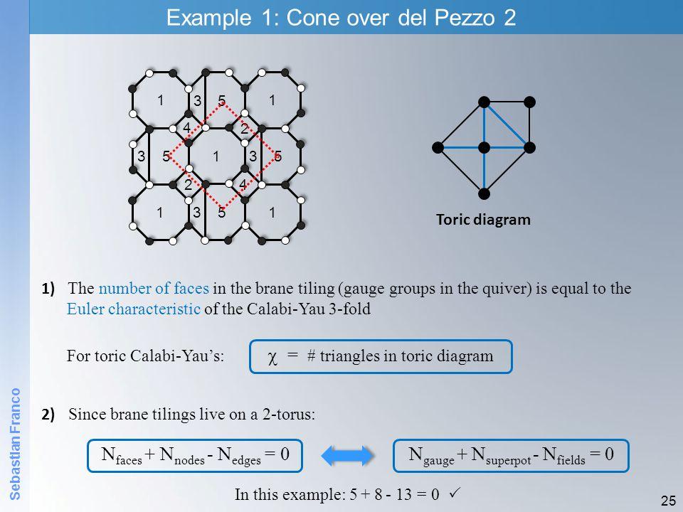 Example 1: Cone over del Pezzo 2