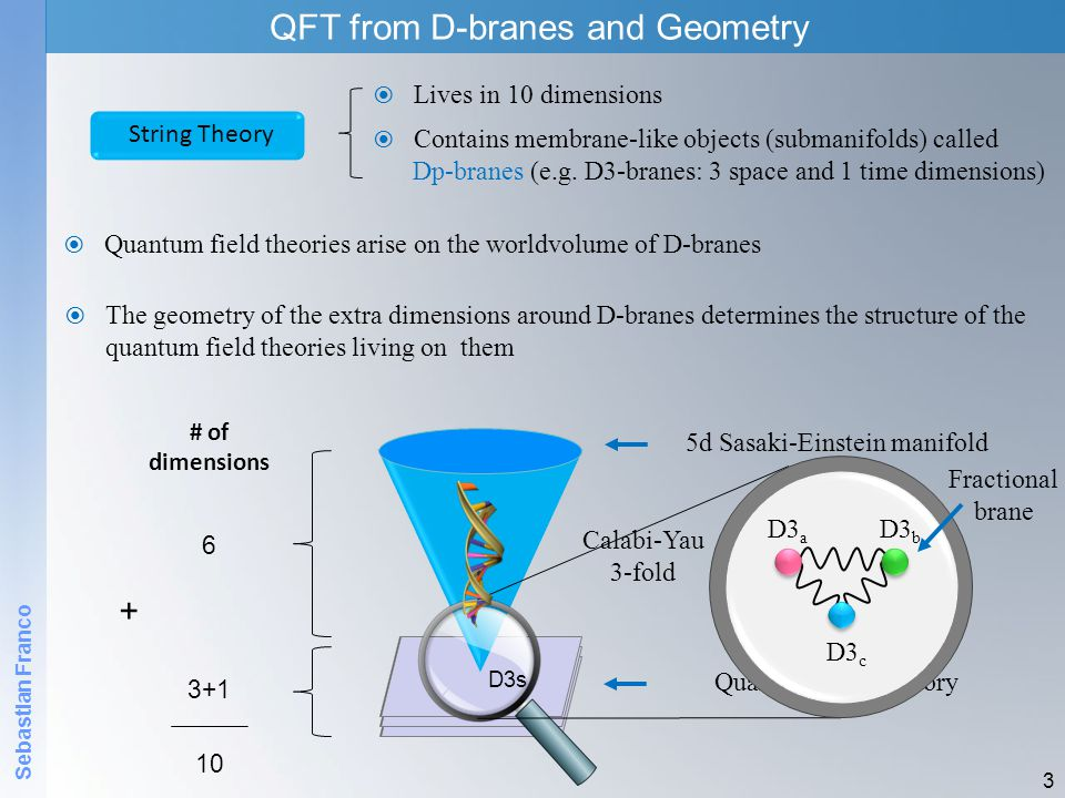+ QFT from D-branes and Geometry Lives in 10 dimensions String Theory