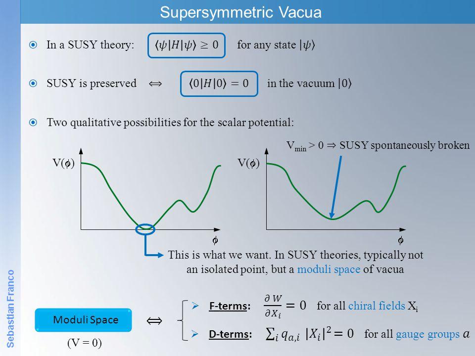 Vmin > 0 ⇒ SUSY spontaneously broken