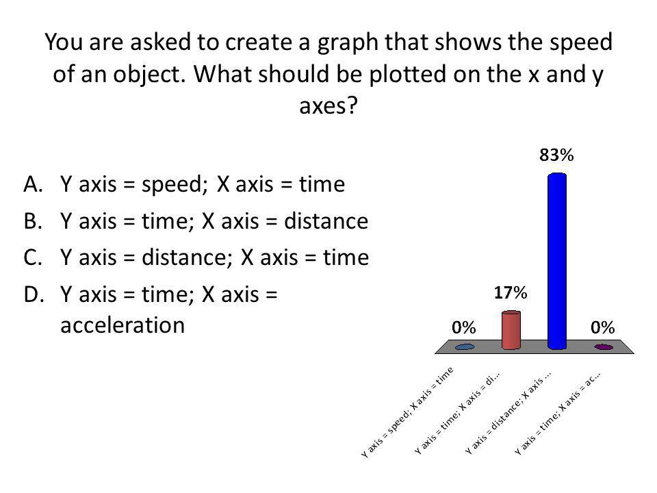 You are asked to create a graph that shows the speed of an object