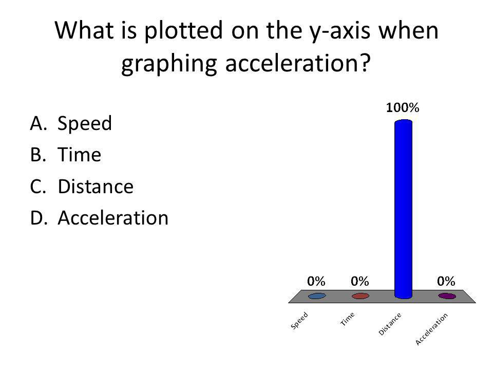 What is plotted on the y-axis when graphing acceleration