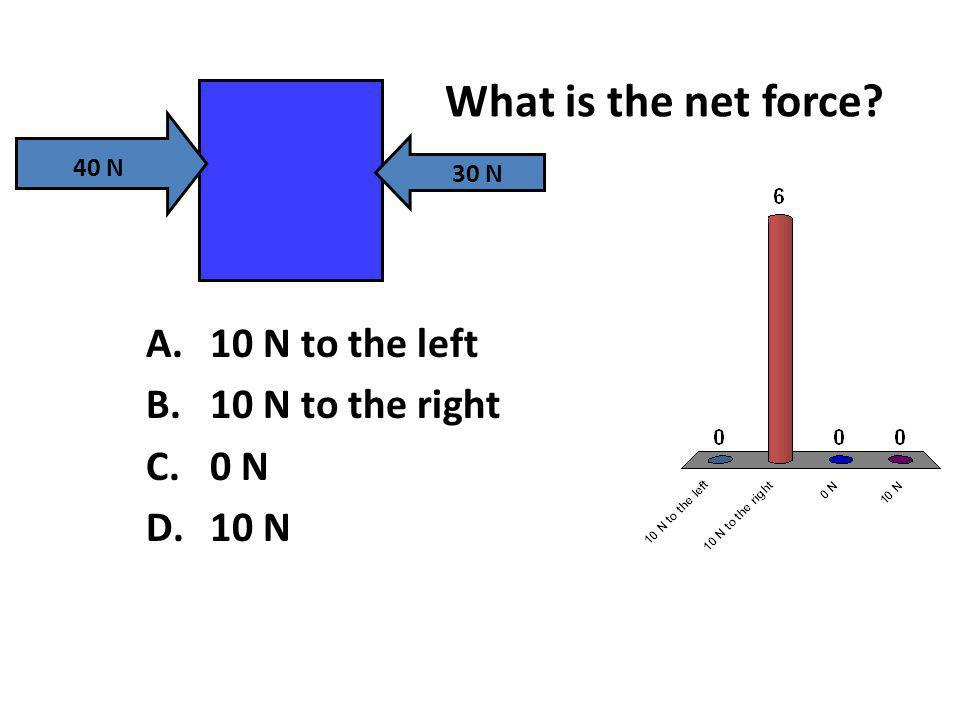 What is the net force 10 N to the left 10 N to the right 0 N 10 N