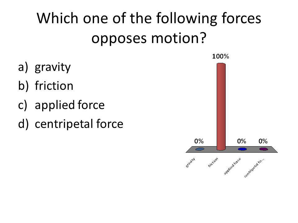 Which one of the following forces opposes motion