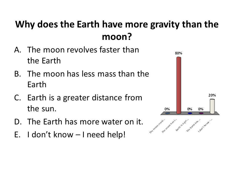 Why does the Earth have more gravity than the moon