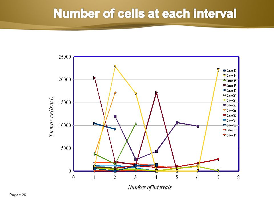 Number of cells at each interval