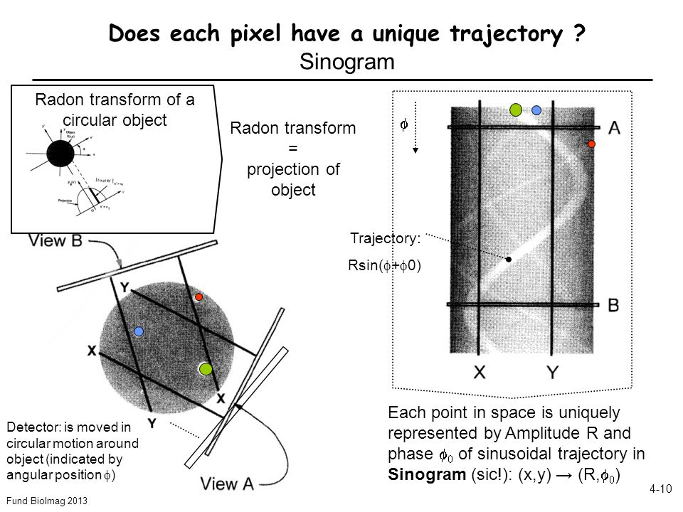 Does each pixel have a unique trajectory Sinogram