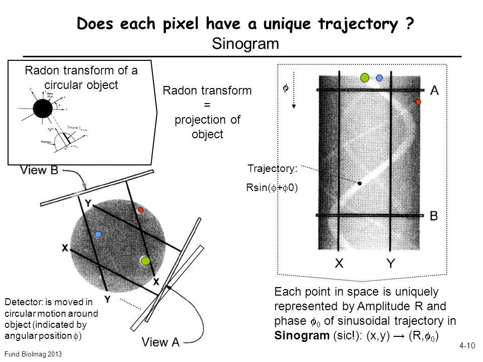 Does each pixel have a unique trajectory Sinogram