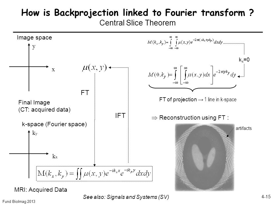 How is Backprojection linked to Fourier transform