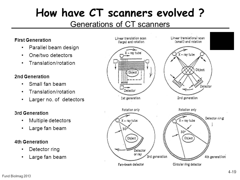 How have CT scanners evolved Generations of CT scanners
