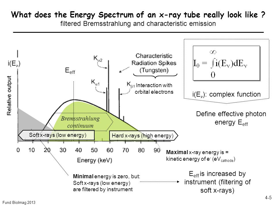 What does the Energy Spectrum of an x-ray tube really look like