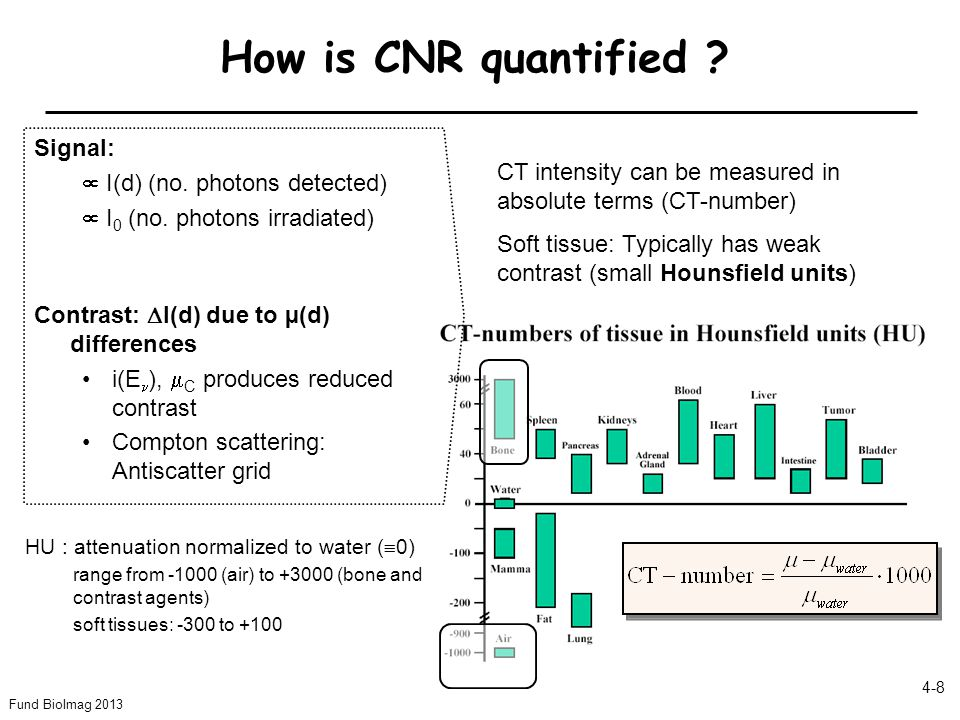 How is CNR quantified Signal:  I(d) (no. photons detected)